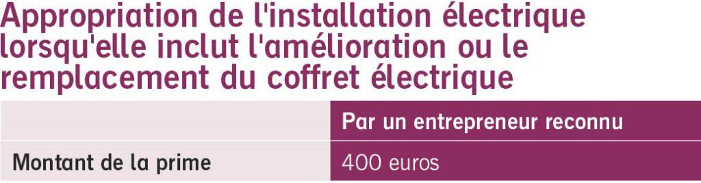 Appropriation de l'installation éléctrique lorqu'elle inclut l'amélioration wallonie