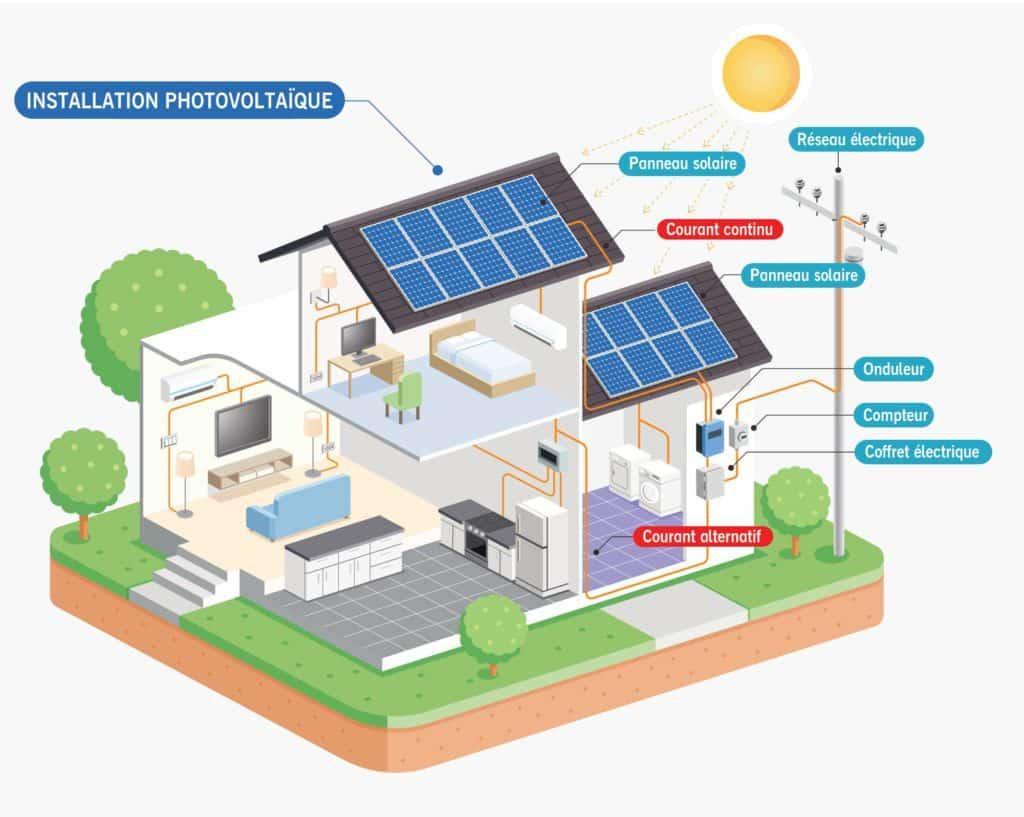 Assistance panneaux solaires