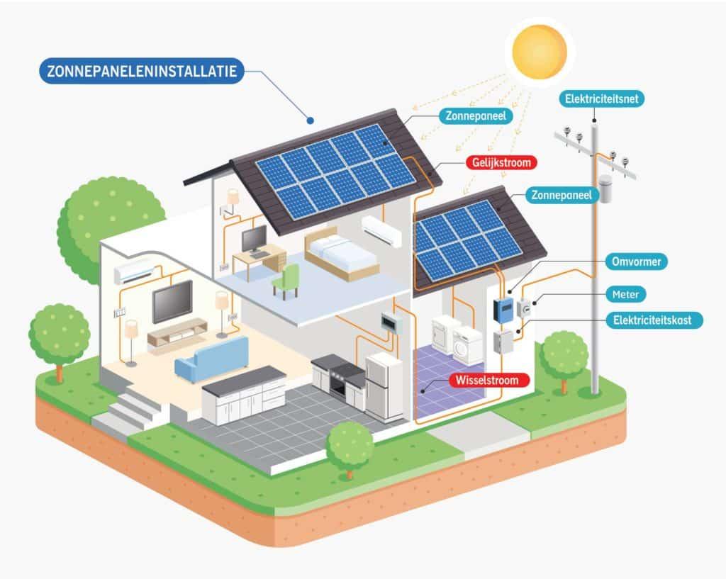 Hulp zonnepanelen Luminus