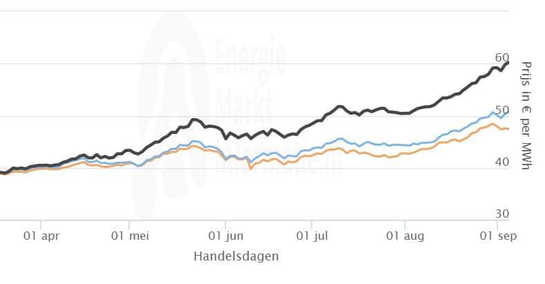 Prijzen elektriciteit stijgen