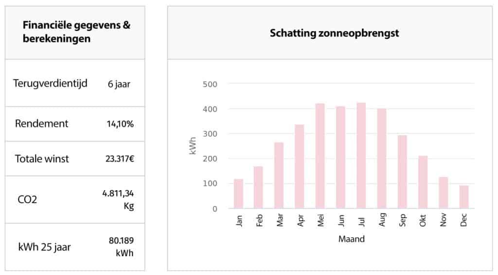 rendabiliteit zonnepanelen in Wallonië