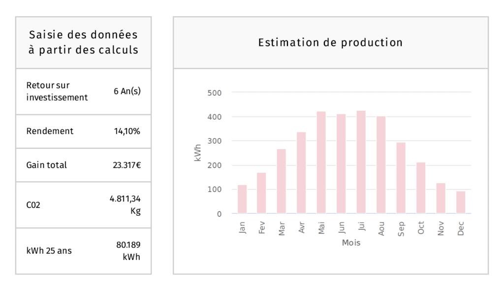 Rentabilité des panneaux solaires en Wallonie 2019