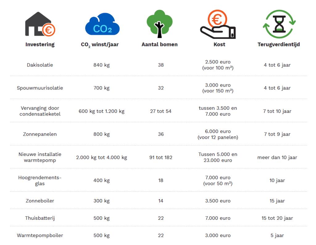 Tabel CO2 uitstoot woning