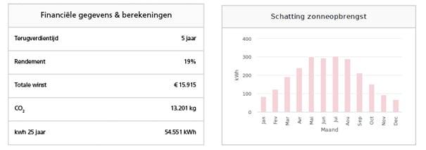 Opbrengst zonnepanelen Brussel 2021