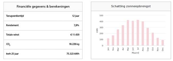 Opbrengst zonnepanelen Vlaanderen 2021