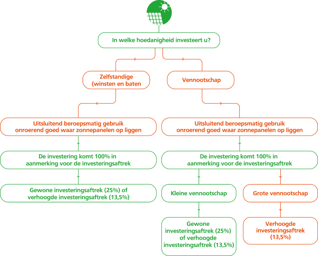 Verhoogde investeringsaftrek zonnepanelen 2021 schema