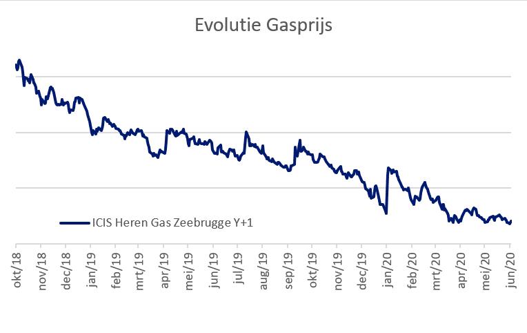 Evolutie gasprijs 2020
