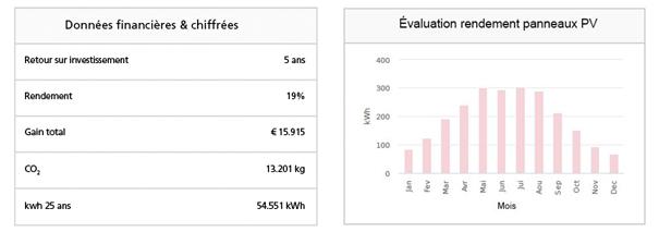 rentabilité des panneaux solaires en Région bruxelloise