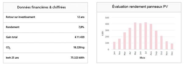 rentabilité des panneaux solaires en Région flamande