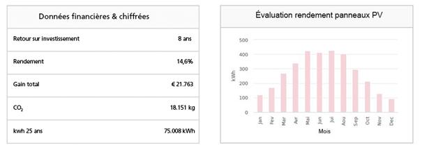 rentabilité des panneaux solaires en Wallonie
