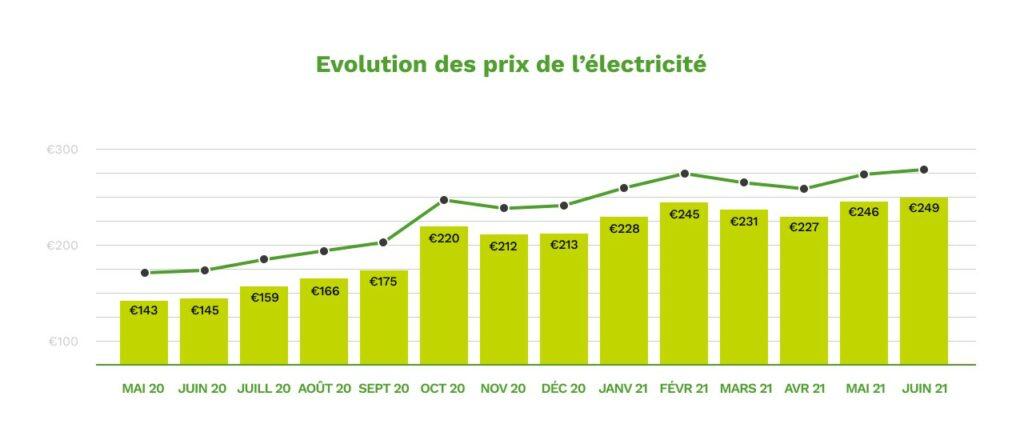 evolution des prix de l'électricité