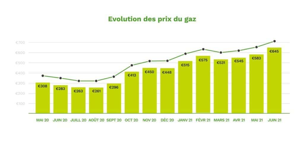 Evolution des prix du gaz